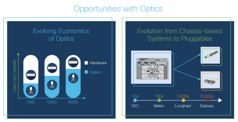 Cisco Optics