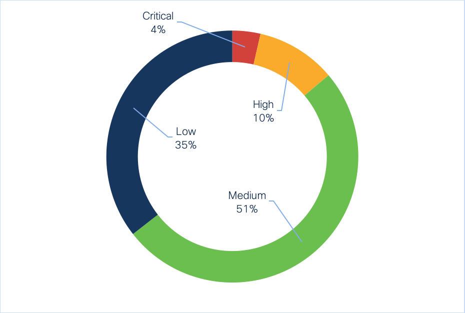 Percentage of low, medium, high, and critical severity IoCs