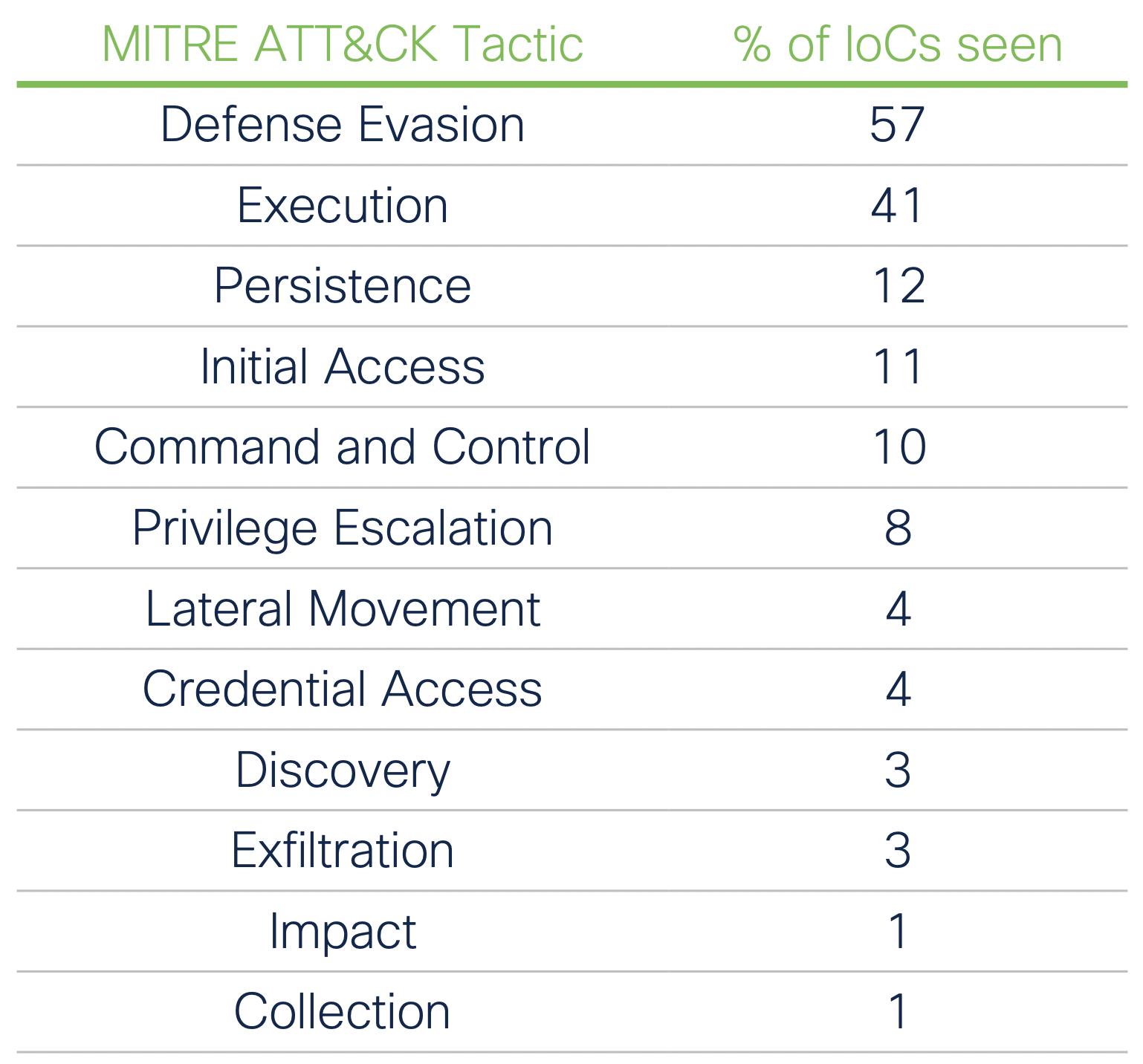 IoCs grouped by MITRE ATT&CK tactics