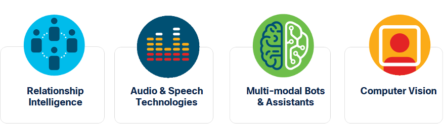 Pillars of Artificial to include relationship intelligence, audio and speech technologies, mult-modal bots and assistants, and computer vision