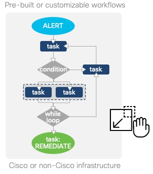 Workflow Action Example to create Task and Condition