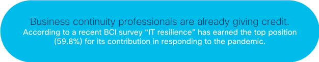"""Business continuity professionals are already giving credit. According to a recent BCI survey, """"IT resilience"""" has earned the top position for its contribution in responding to the pandemic."""