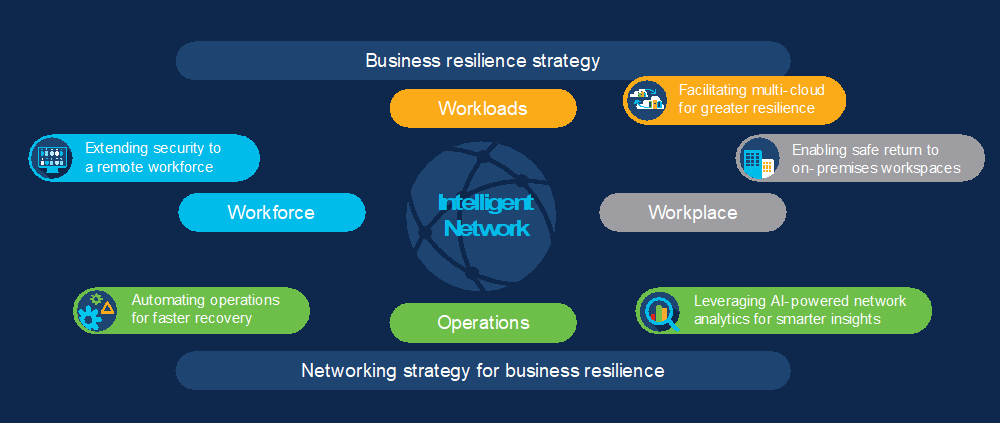 Business resilience strategy