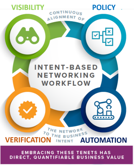 Intent-Based Networking Workflow