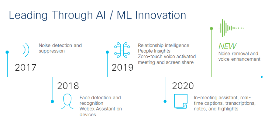A grid of dates with icons showing the timeline of leading through AI/ ML Innovation