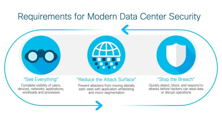 Modern Data Center Security