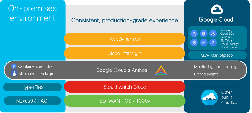 Google Cloud Anthos On-Prem and Cloud provides consistent, production-grade experience