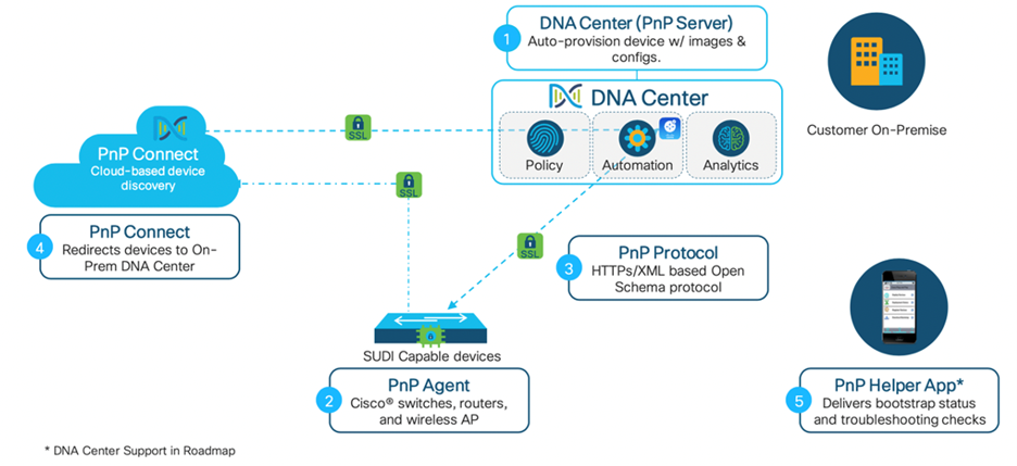 PnP Connect