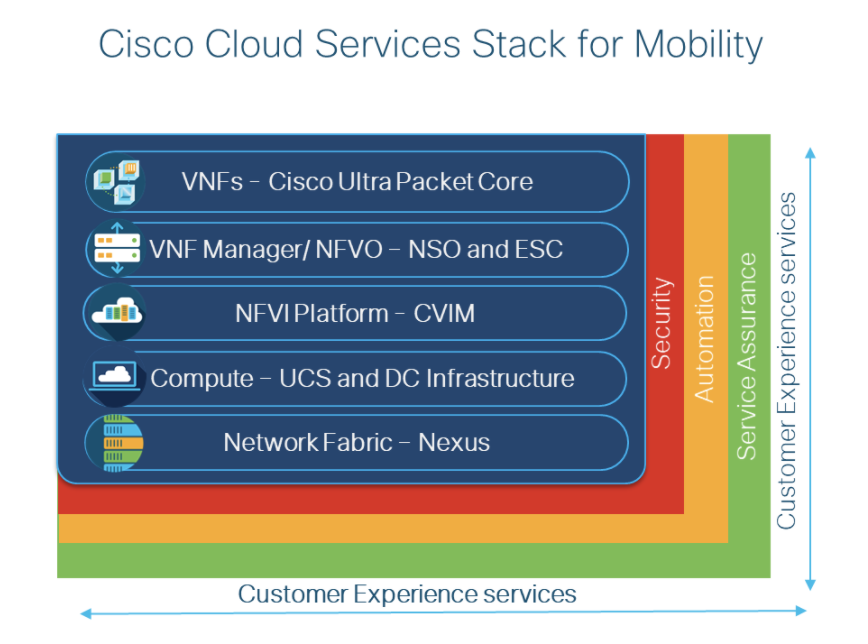 Cisco Cloud Services Stack for Mobility
