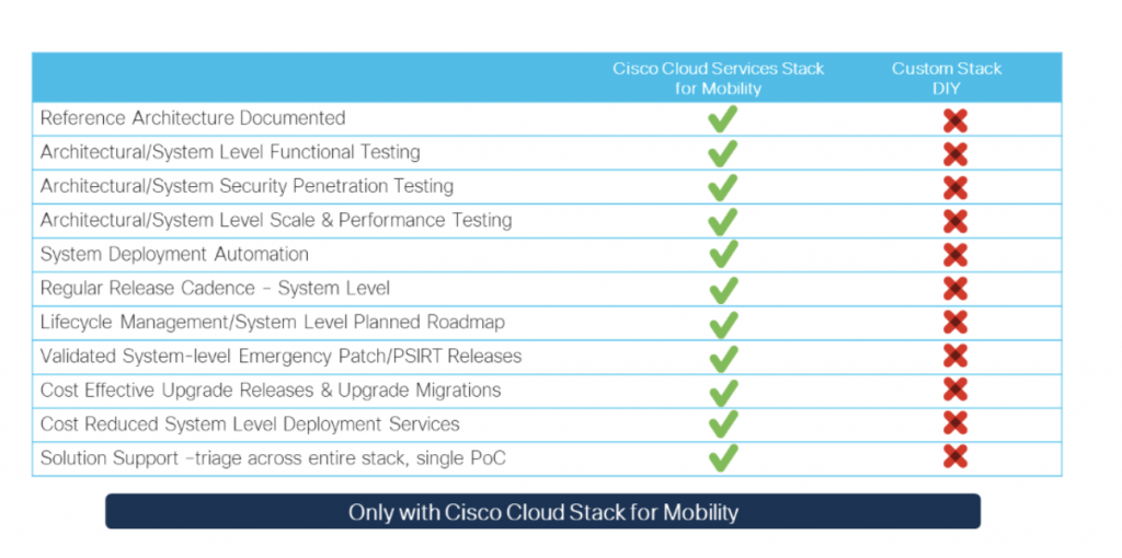 Cisco Cloud Stack Mobility