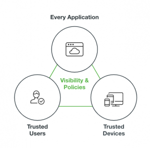 Duo Trust Monitor - Visibility & Policies between every application, trusted users and trusted devices