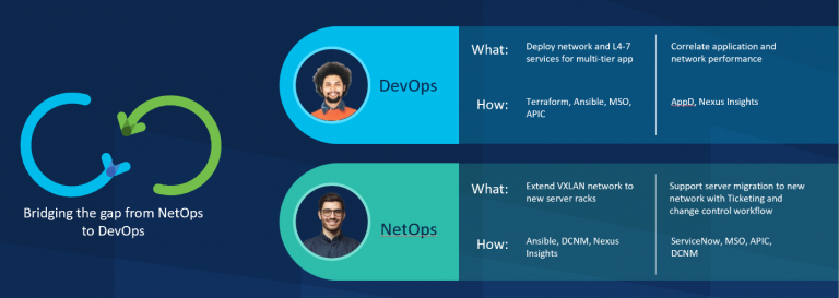 Bridging the gap from NetOps to DevOps with Nexus Dashboard