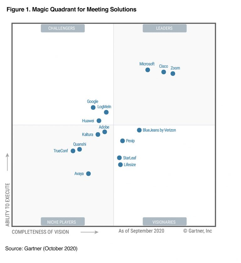 Gartner Magic Quadrant for Meeting Solutions