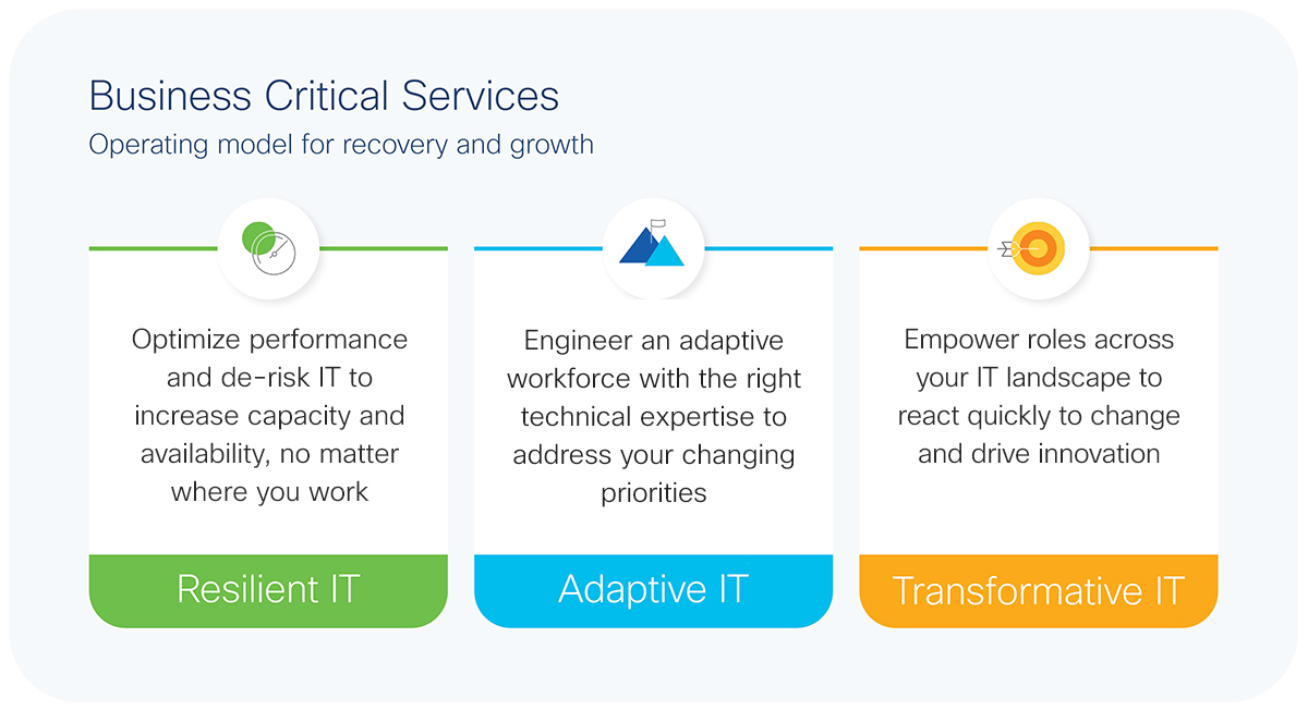 Enabling Growth and Agility: Prioritize a resilient, adaptive, and transformative IT