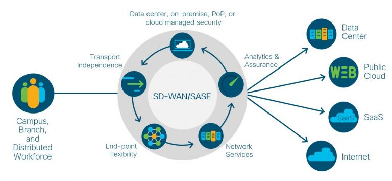 You can choose to implement Secure SD-WAN and SASE using the same software defined architecture.
