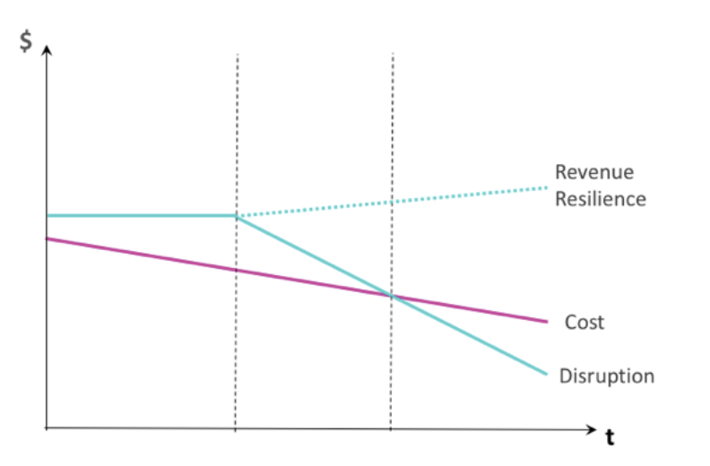 Revenue resilience curve