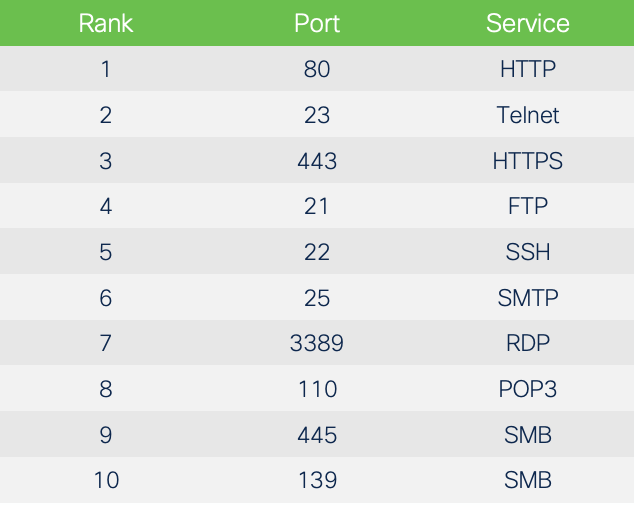 Top 10 open TCP ports (Nmap)