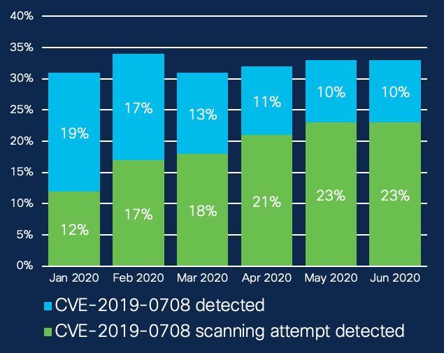 Percentage of organizations seeing BueKeep-related alerts