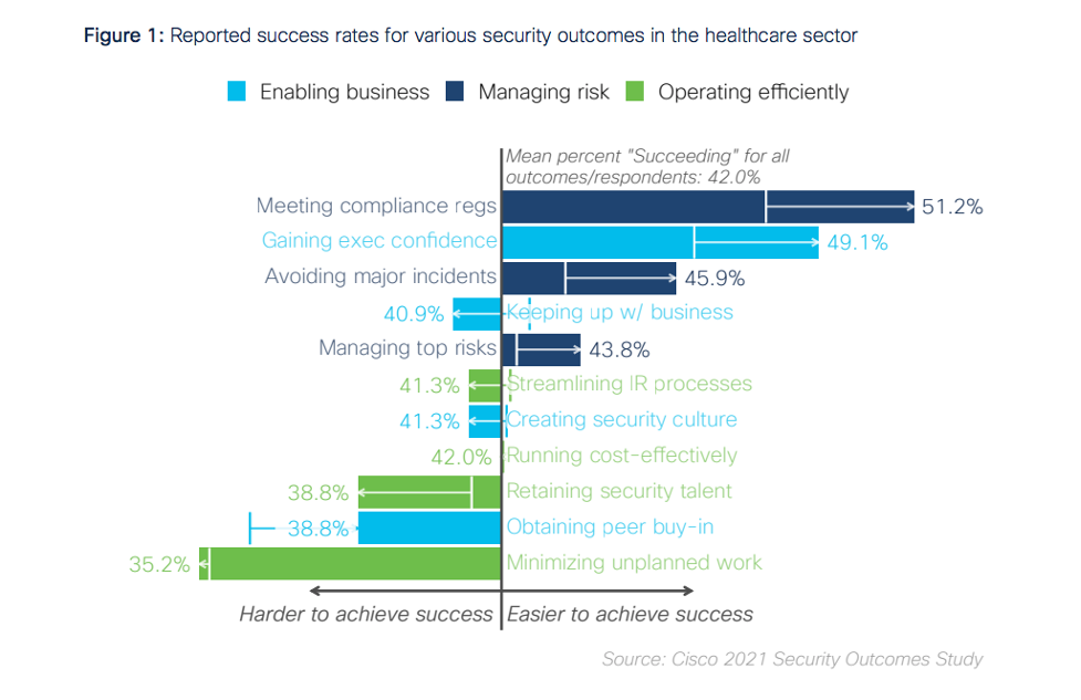Figure outlining security outcomes for healthcare organizations