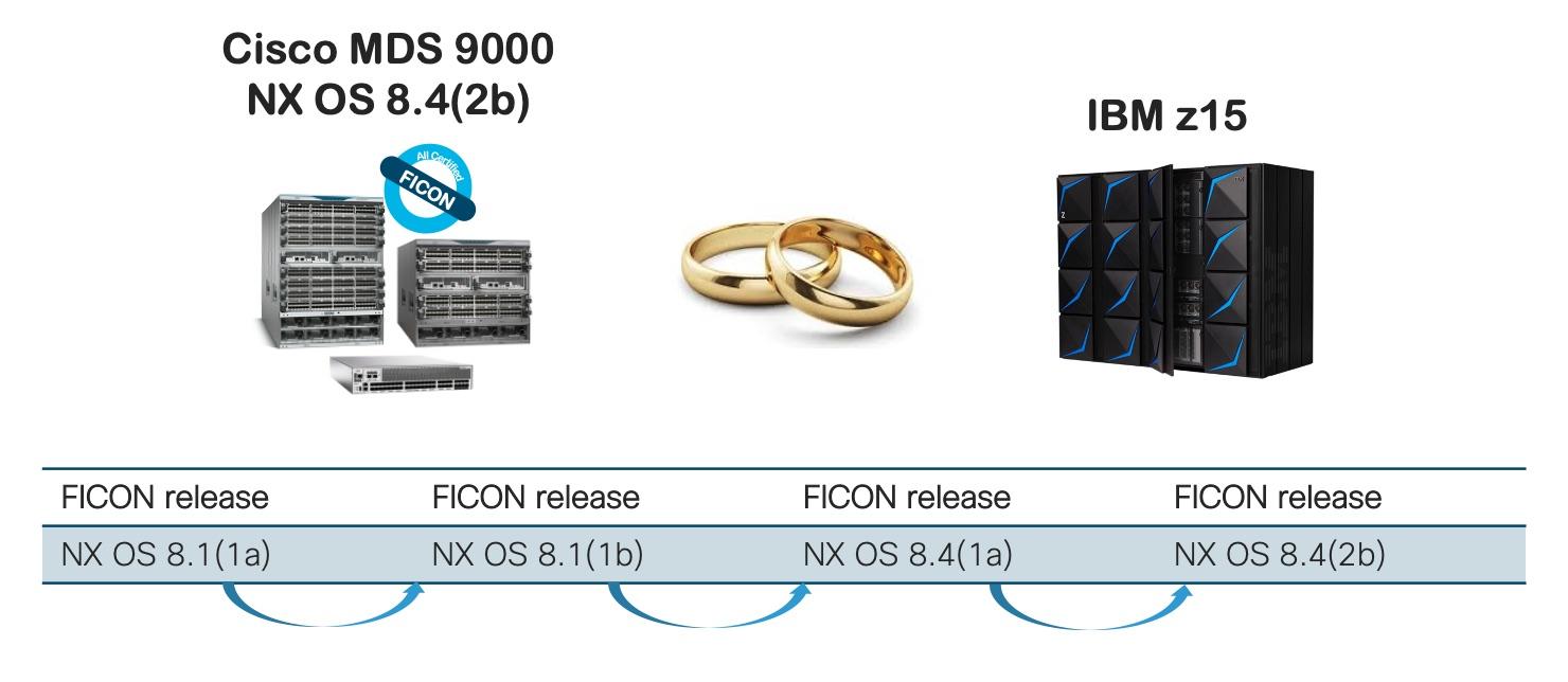 Cisco MDS 9000 NX OS 8.4(2b) and IBM z15