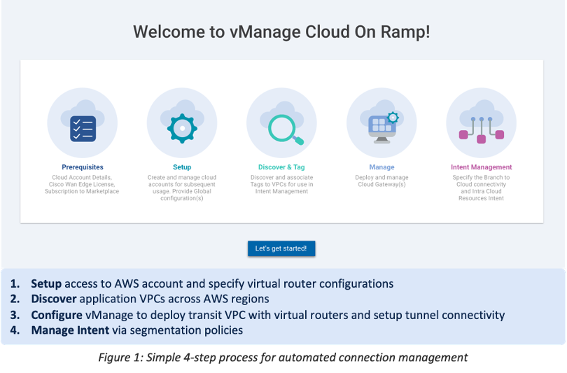 Cisco SD-WAN Integration with AWS Transit Gateway Connect Raises the Bar for Cloud Performance and Scale