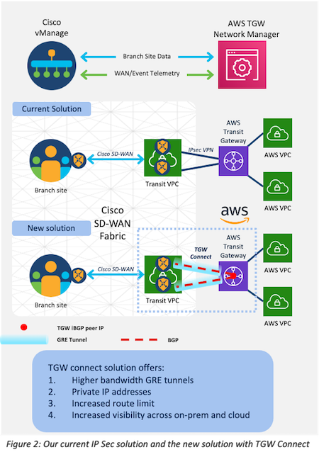 Cisco Sd Wan Integration With Aws Transit Gateway Connect Raises The Bar For Cloud Performance And Scale Cisco Blogs Unified Networking