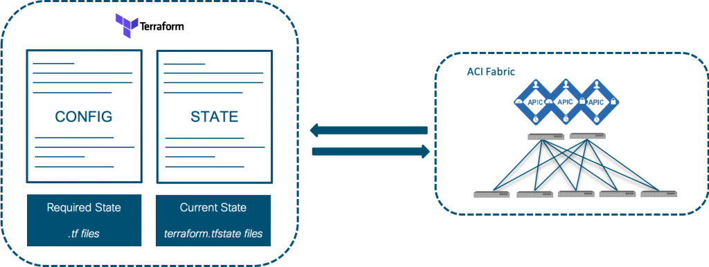 Introduction to Terraform with ACI – Part 4