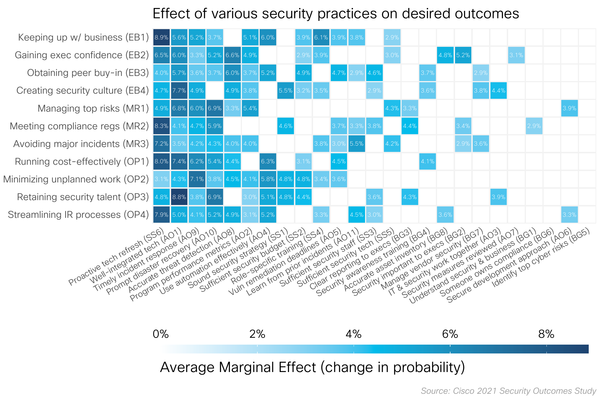 Effect of various security practices on desired outcomes