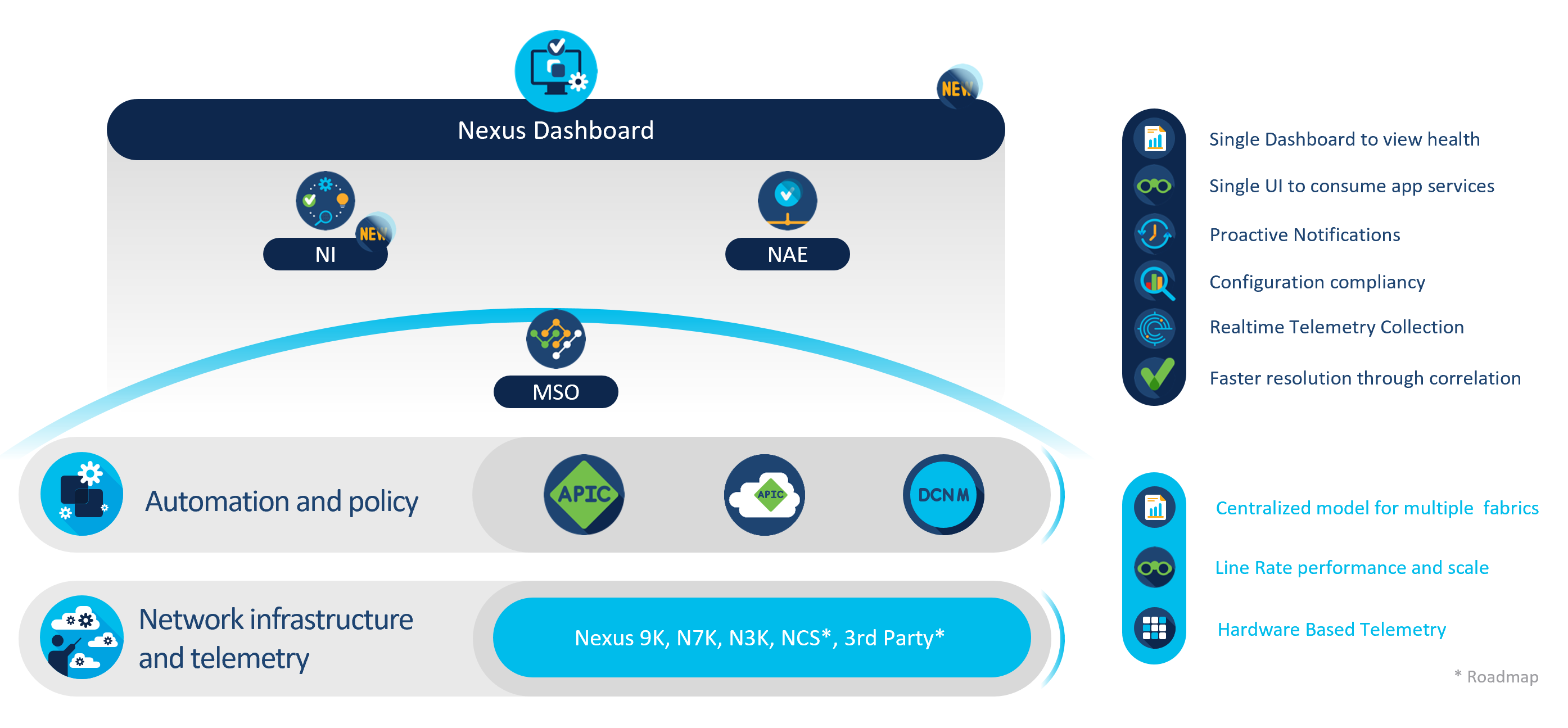 Nexus Dashboard is a single pane of glass across Cisco ACI/APIC and Cisco NX-OS/DCNM controllers.