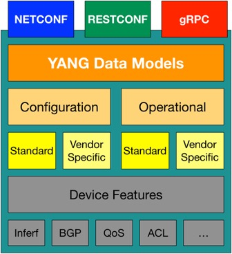 Model Driven Programmability Stack