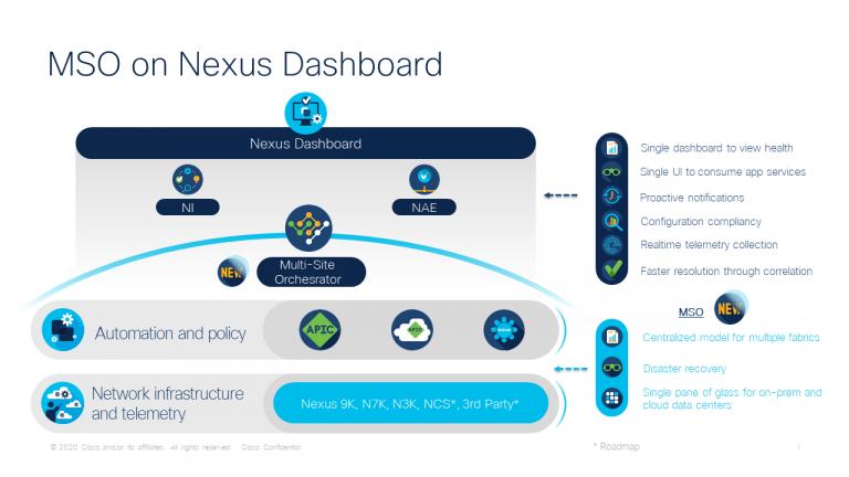 Nexus Dashboard