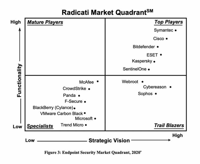 Cisco is a top player in the Radicati Market Quadrant for 2020 Endpoint Security