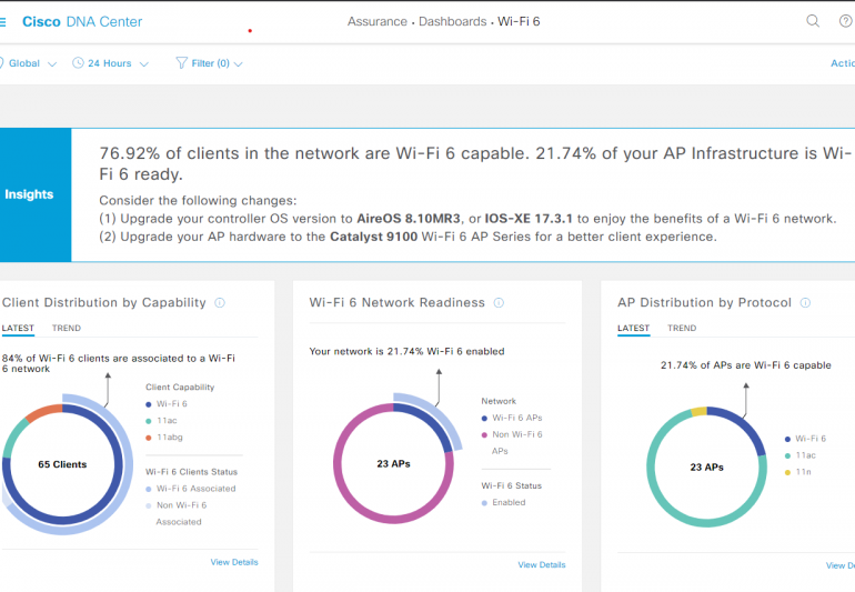 Analytics to determine how you can benefit from Wi-Fi 6