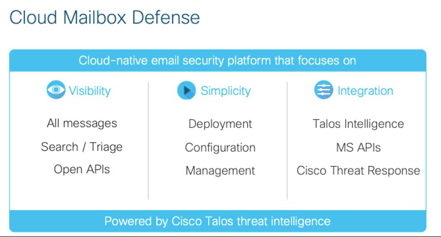 Cloud Mailbox Defense capabilities