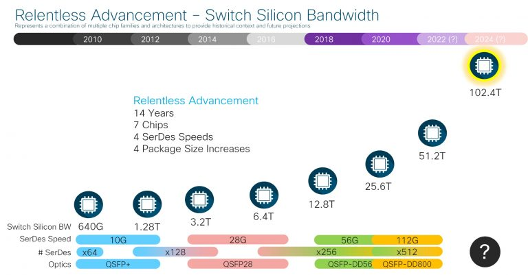 switch silicon bandwidth