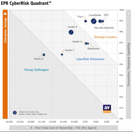 EPR CyberRisk Quadrant