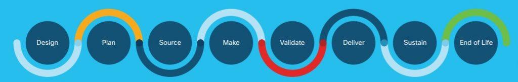 Cisco Trust Value Chain