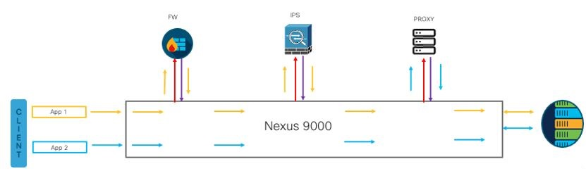 Use Case 1: ePBR for Selective Traffic Redirection