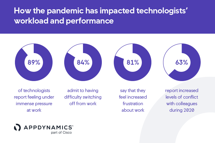 AppDynamics Data: How the pandemic has impacted technologists' workload and performance.