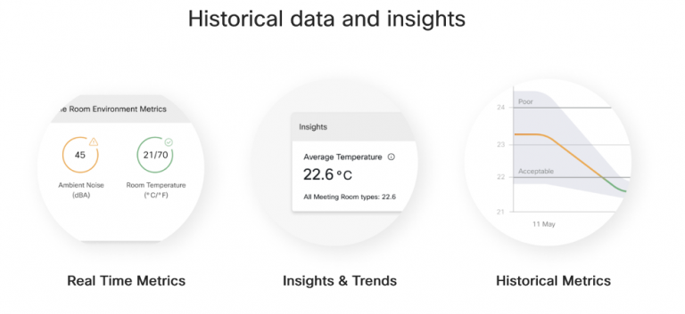 Historical data and insights