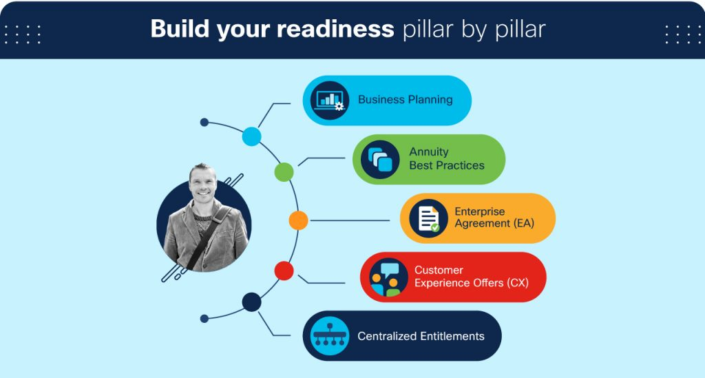 Cisco Partner Operational Readiness Silvia Spiva leer guardar compartir