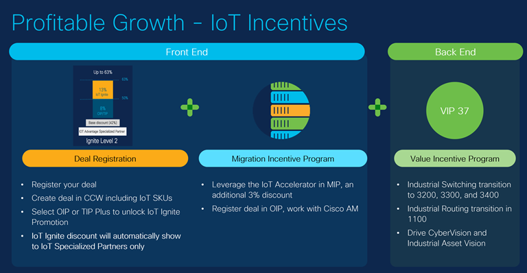 Profitable growth - IoT Incentives