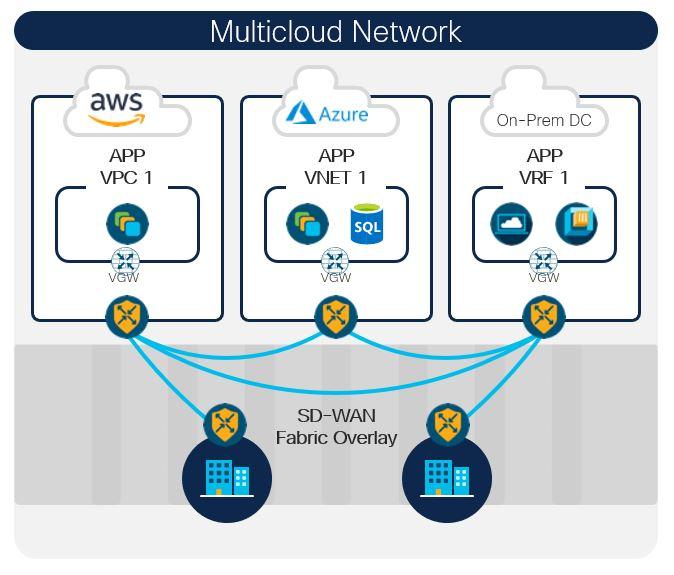 Multi-Cloud Network