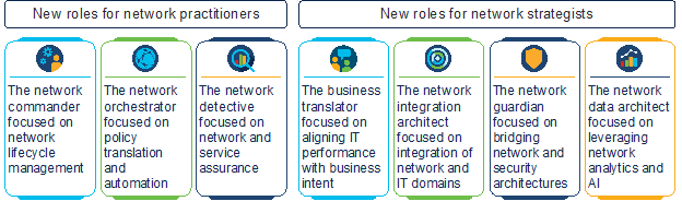 New roles for network practitioners and network strategists