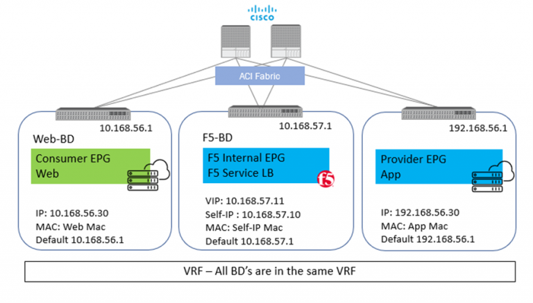 VRF - All BD's are in the same VRF