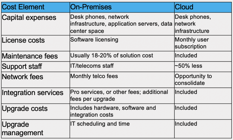 Primary categories of costs involved in a UC solution on-premises and in the cloud