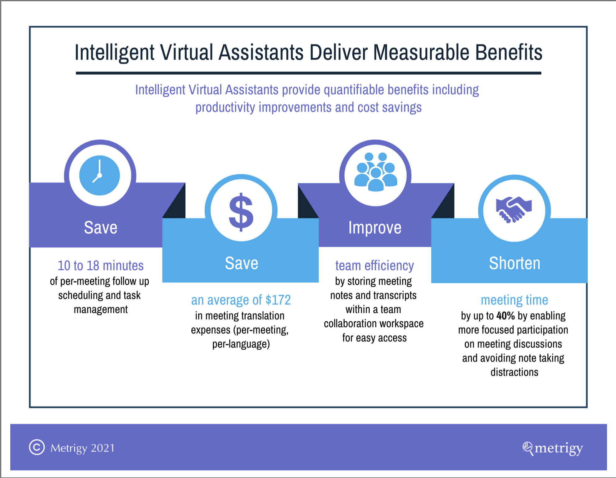 Metrigy infographic on intelligent virtual assistants