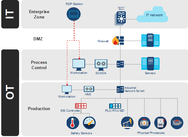Industrial Network Architecture connected to Windows engineering stations