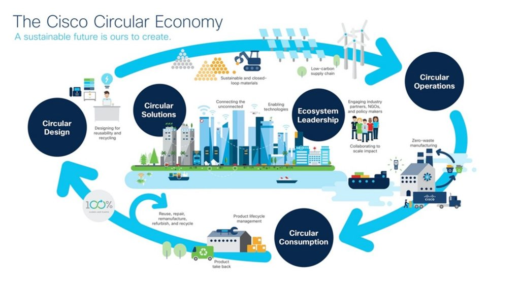 Welcome to the IoT Industry Roundtable on IoT and the Circular Economy