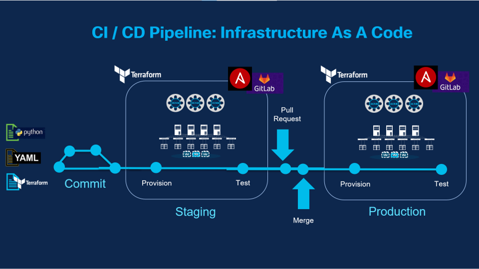 CI / CD Pipeline: Infrastructure As A Code